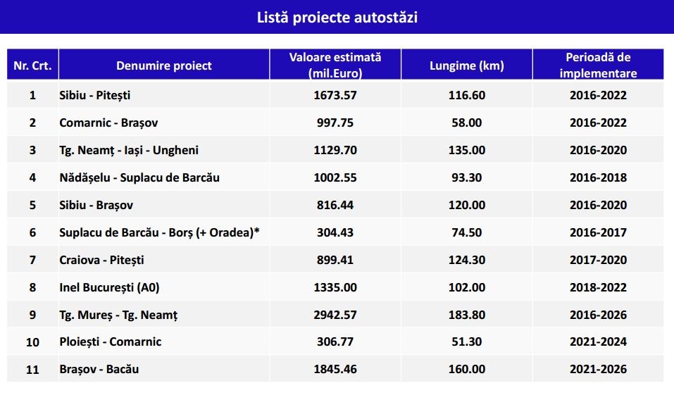 lista-proiecte-autostrazi-mpgt