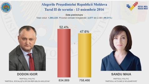Alegeri Modova