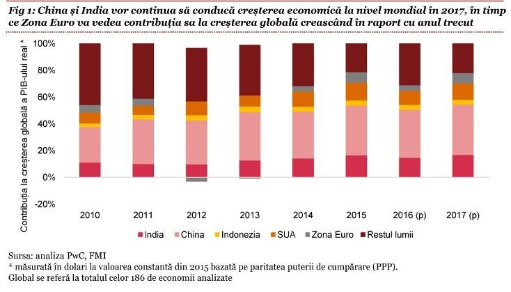Previziuni economice - zona euro