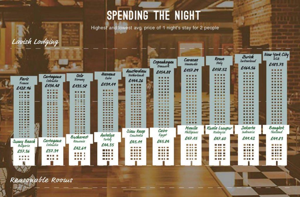 Destinatii ieftine-Cat costa o iesire in oras in Bucuresti