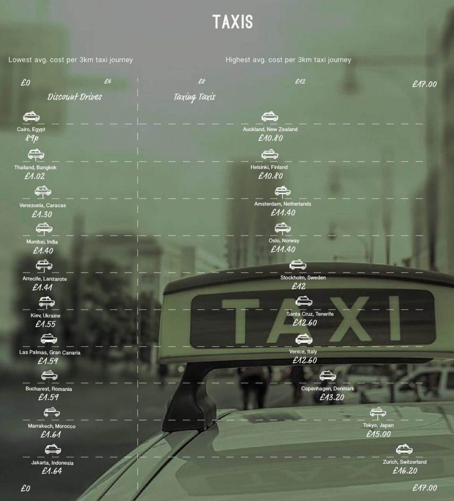 Destinatii ieftine la costul calatoriei cu taxi