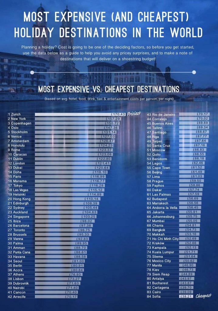 Cele mai ieftine si mai scumpe destinatii din lume