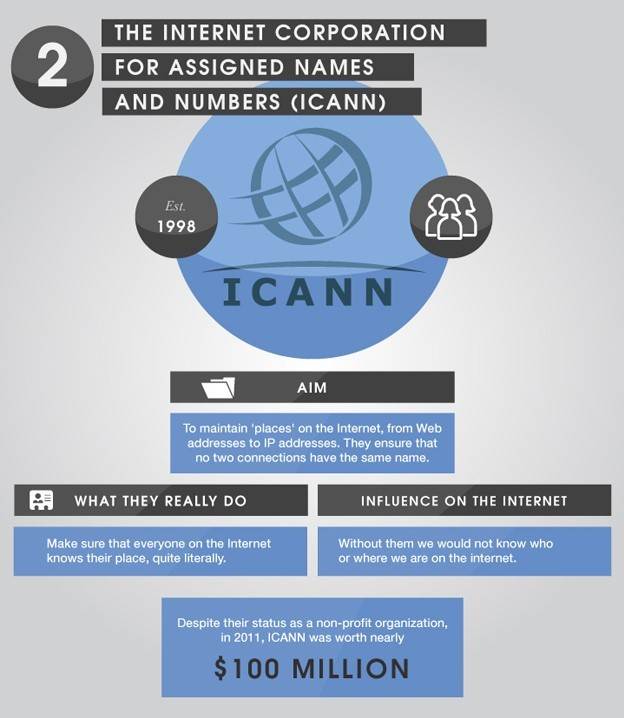 The Internet Corporation for Assigned Names and Numbers (ICANN)