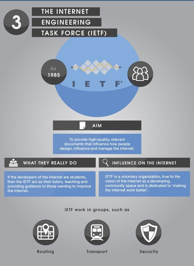 Internet Egineering Task Force (IETF)