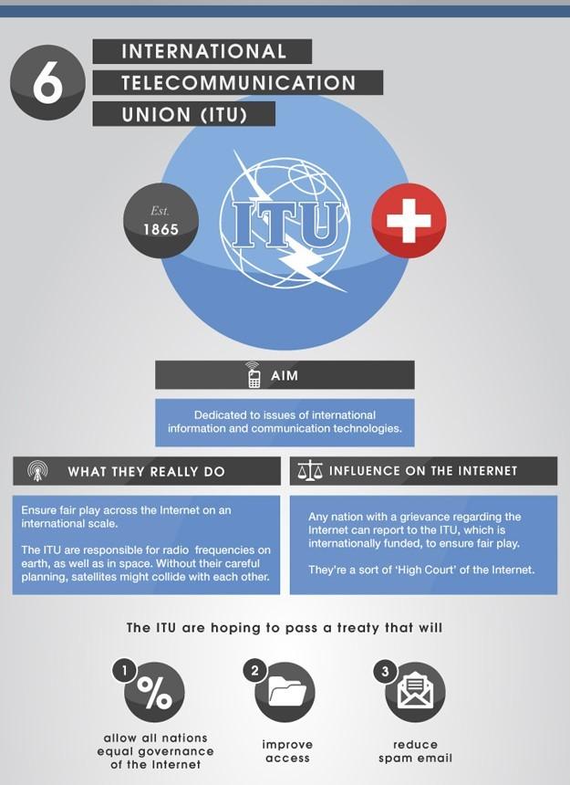 International Telecomunication Union
