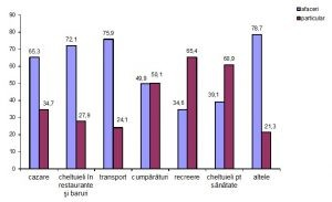 Cheltuielile turiștilor străini în România